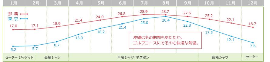 「那覇」「東京」平年気温の年間推移グラフ。
