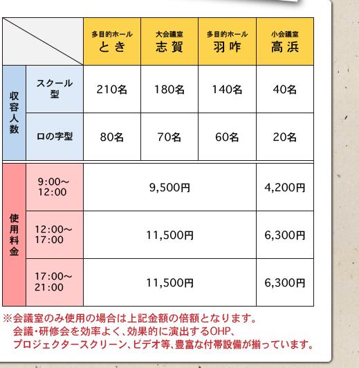 多目的ホール とき・羽咋、大会議室 志賀、小会議室 高浜 詳細