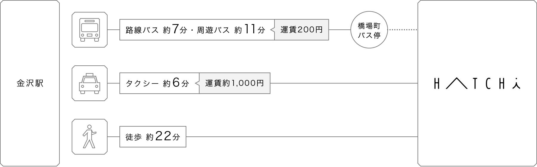 金沢駅からのアクセス案内
