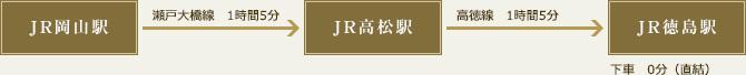 電車でお越しの方(JR線)