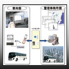運行管理システム