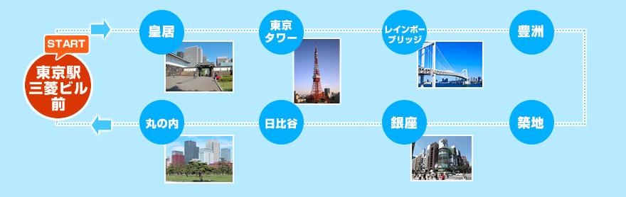 東京タワー・レインボーブリッジ