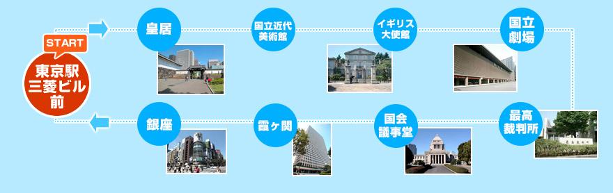 皇居・銀座・丸の内コース