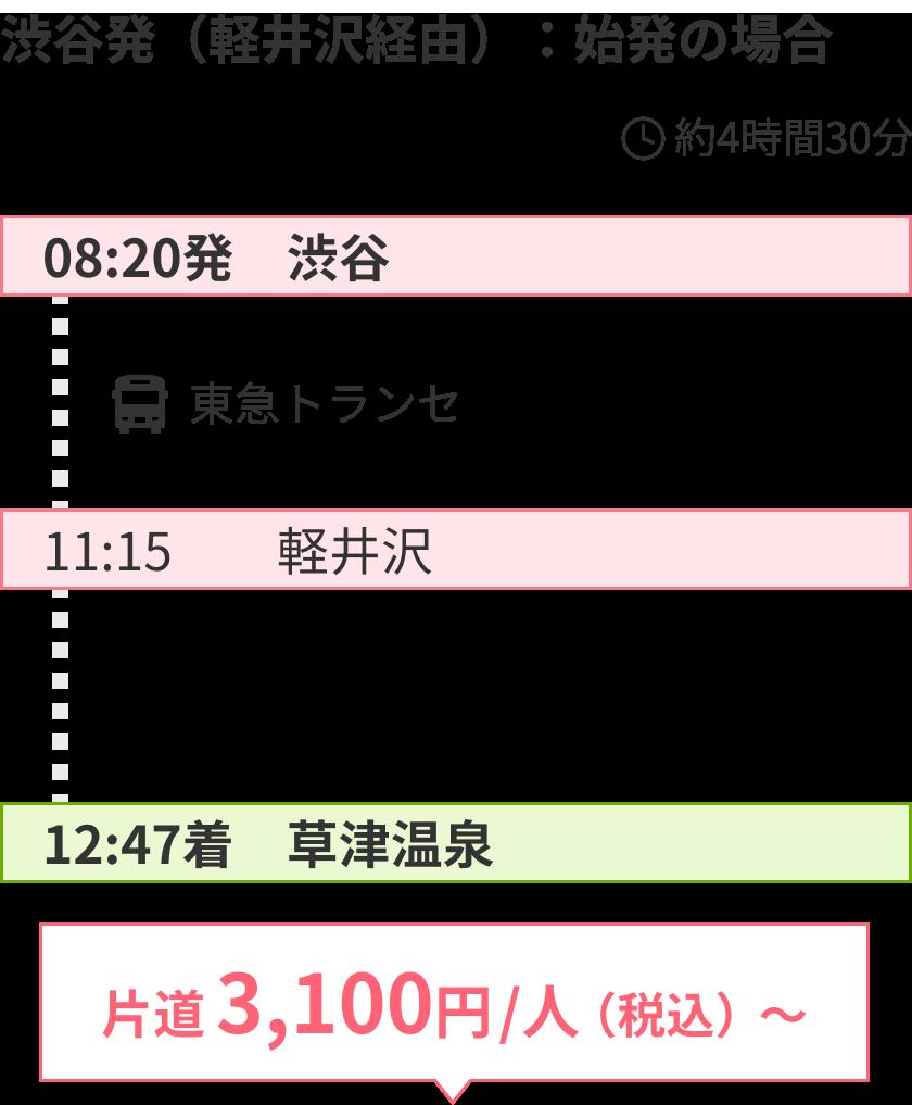軽井沢経由:始発の場合