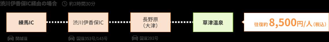 渋川伊香保IC経由の場合