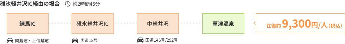 碓氷軽井沢IC経由の場合