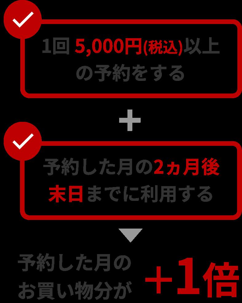 楽天トラベルで当月1回5,000円以上ご利用すると楽天市場の商品がポイント+1倍に!