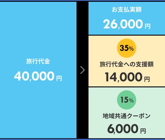 旅行代金40,000円>お支払実額26,000円+35%旅行代金への支援額14,000円+15%地域共通クーポン6,000円