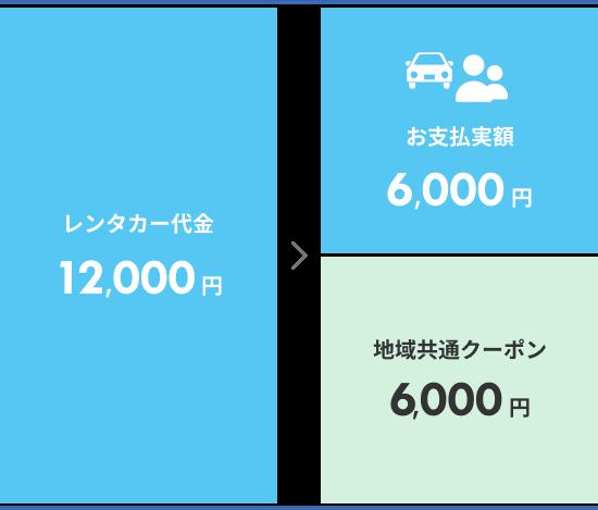 レンタカー代金12,000円>お支払実額6,000円+地域共通クーポン6,000円