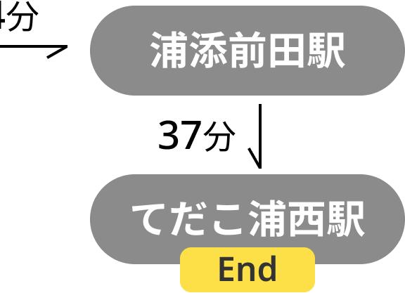 浦添前田駅 てだこ浦西駅