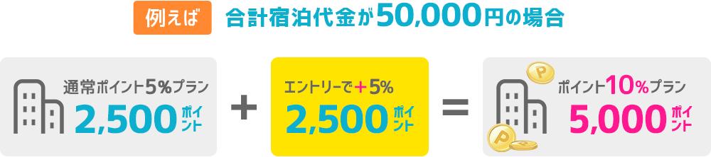 合計宿泊代5万円のハワイ旅行の場合