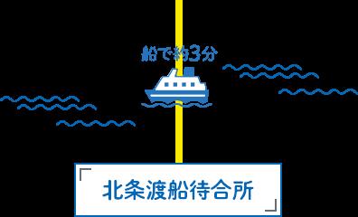 船で約3分北条渡船待合所