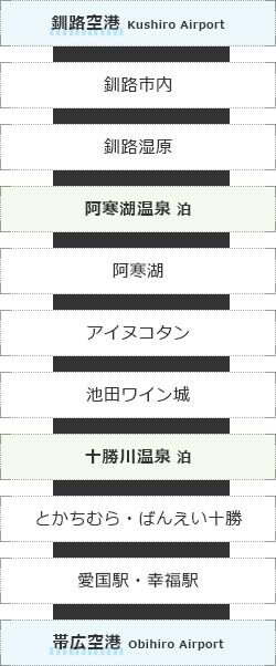 釧路・十勝