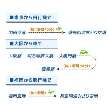 徳島県への行き方
