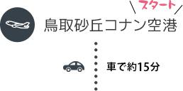 スタート 鳥取砂丘コナン空港 車で約15分