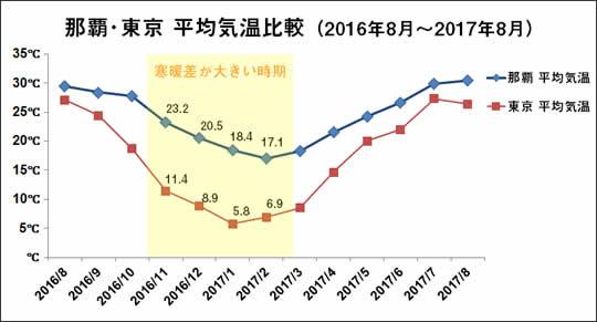 那覇・東京平均気温比較(2016年8月~2017年8月)