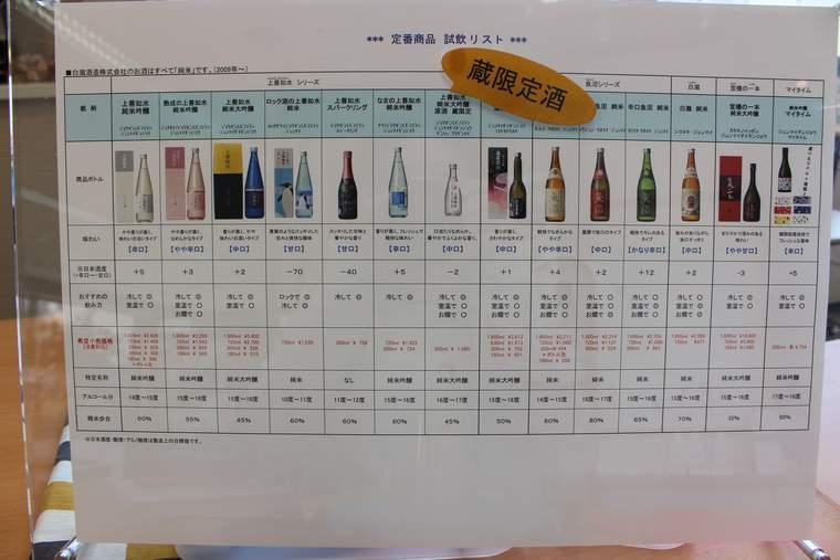 白瀧酒造 ショールームで日本酒の試飲