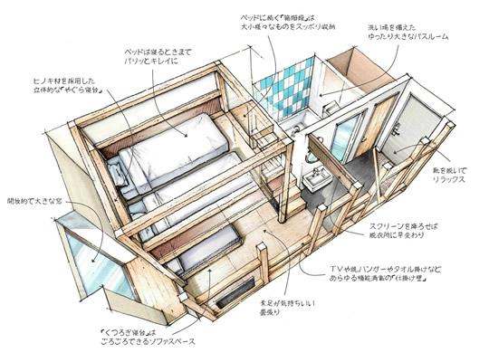 星野リゾート OMO5 東京大塚