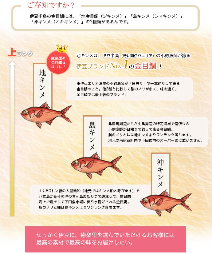 金目鯛の種類